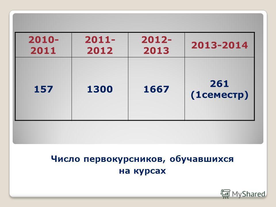 2010- 2011 2011- 2012 2012- 2013 2013-2014 15713001667 261 (1семестр) Число первокурсников, обучавшихся на курсах