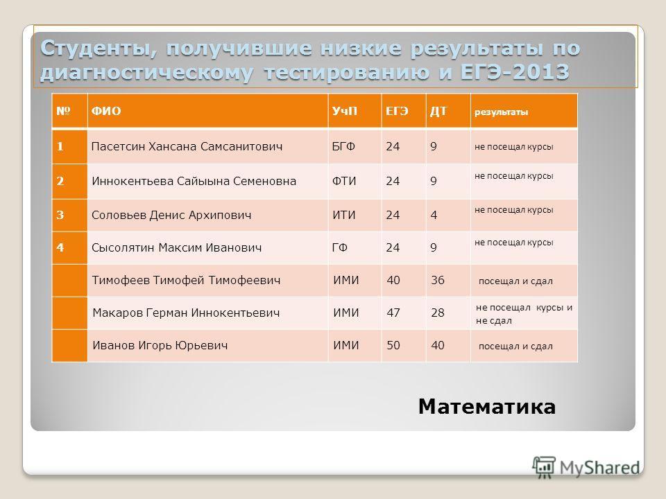 Студенты, получившие низкие результаты по диагностическому тестированию и ЕГЭ-2013 ФИОУчПЕГЭДТ результаты 1Пасетсин Хансана СамсанитовичБГФ249 не посещал курсы 2Иннокентьева Сайыына СеменовнаФТИ249 не посещал курсы 3Соловьев Денис АрхиповичИТИ244 не