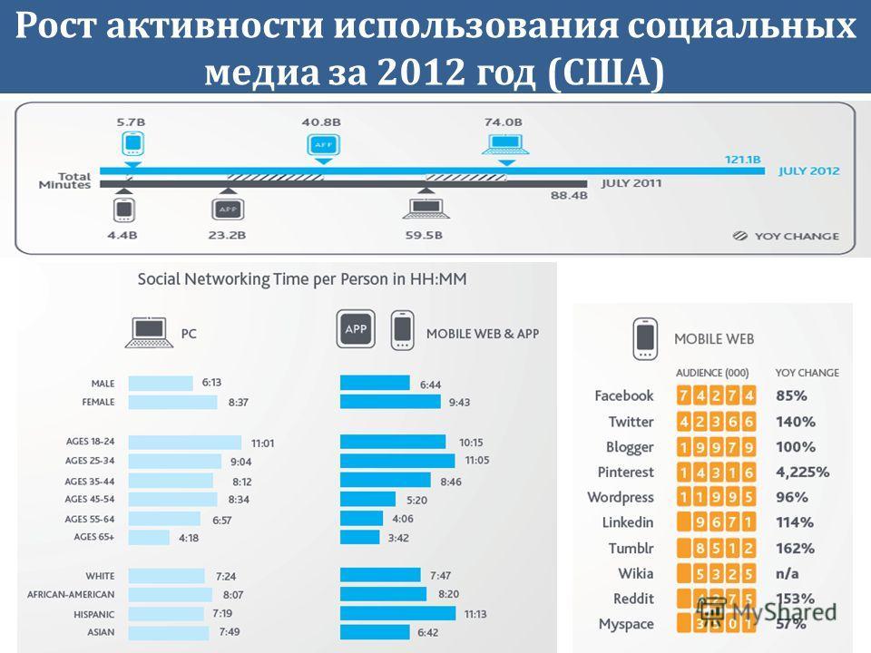 Рост активности использования социальных медиа за 2012 год (США)
