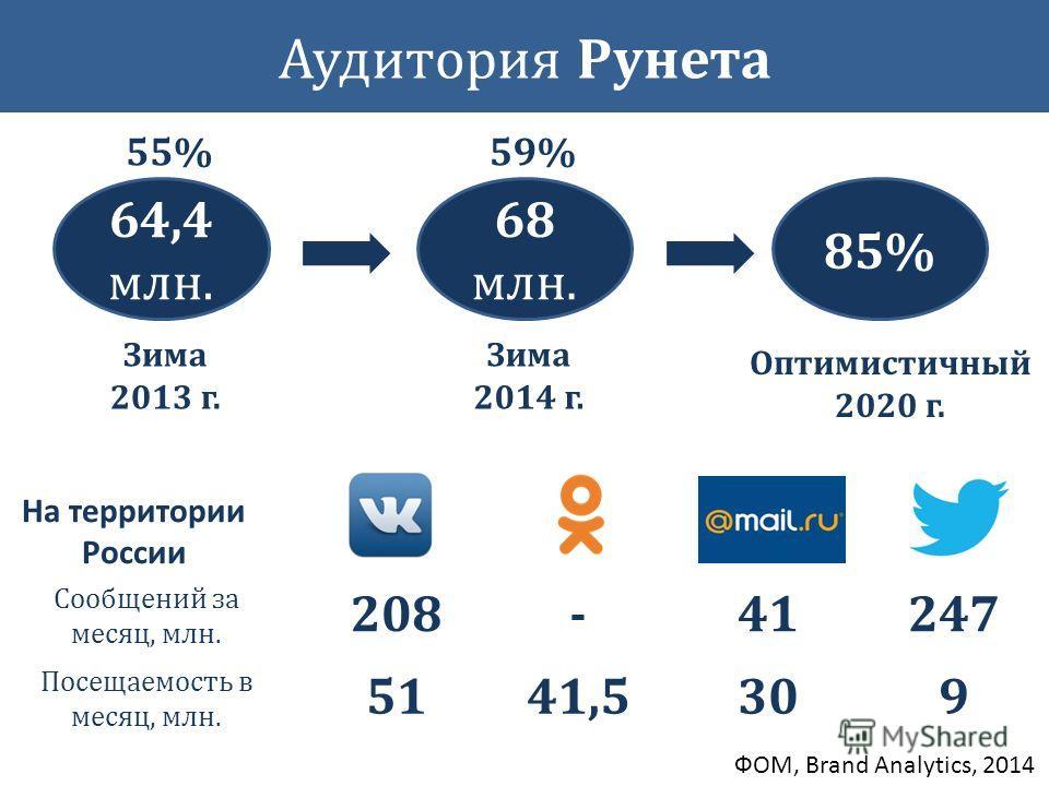 85% 68 млн. Зима 2014 г. Оптимистичный 2020 г. 64,4 млн. Зима 2013 г. 55%59% Сообщений за месяц, млн. 208-41 Посещаемость в месяц, млн. 5141,530 ФОМ, Brand Analytics, 2014 247 9 На территории России Аудитория Рунета