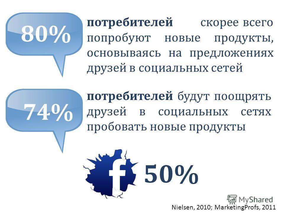 потребителей будут поощрять друзей в социальных сетях пробовать новые продукты Nielsen, 2010; MarketingProfs, 2011 80% потребителейскорее всего попробуют новые продукты, основываясь на предложениях друзей в социальных сетей 74% 50%