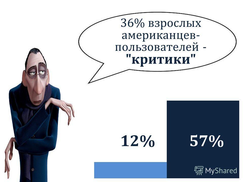 12% 36% взрослых американцев- пользователей - критики 57%