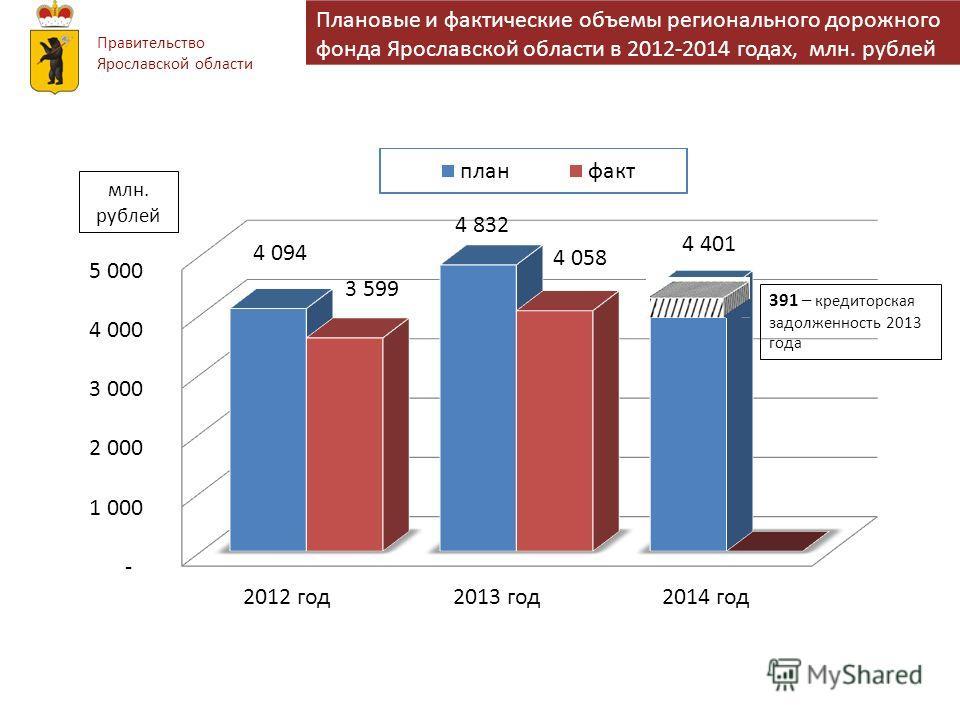 Правительство Ярославской области Плановые и фактические объемы регионального дорожного фонда Ярославской области в 2012-2014 годах, млн. рублей 391 – кредиторская задолженность 2013 года млн. рублей