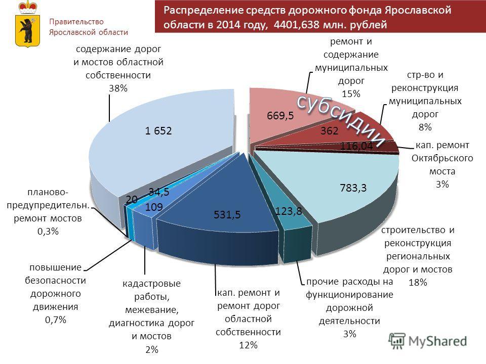 Правительство Ярославской области Распределение средств дорожного фонда Ярославской области в 2014 году, 4401,638 млн. рублей 1 652