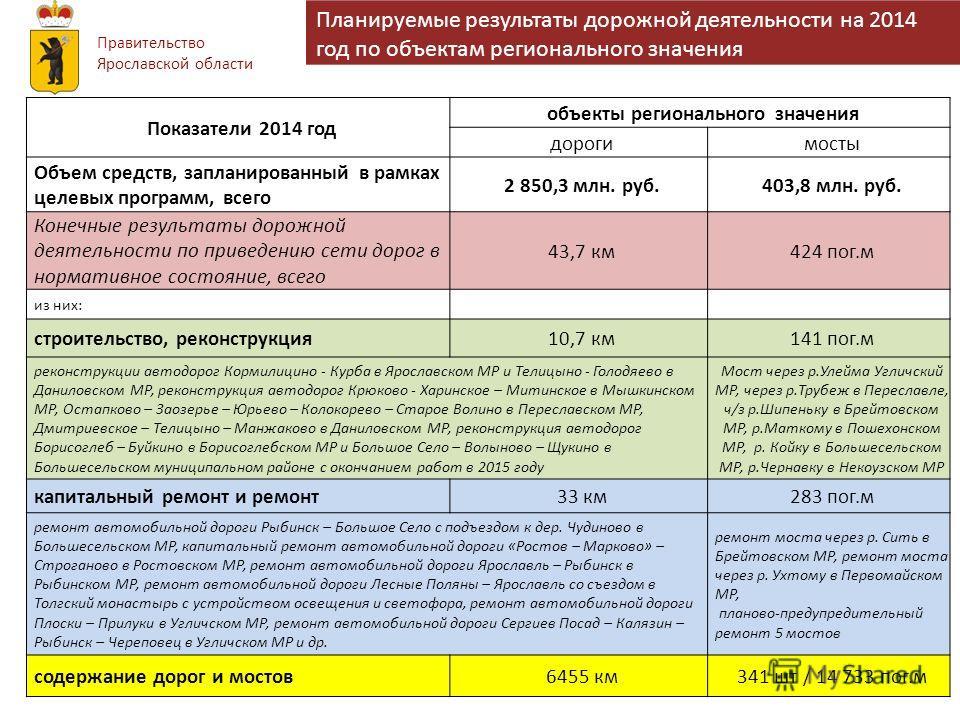 Правительство Ярославской области Планируемые результаты дорожной деятельности на 2014 год по объектам регионального значения Показатели 2014 год объекты регионального значения дорогимосты Объем средств, запланированный в рамках целевых программ, все