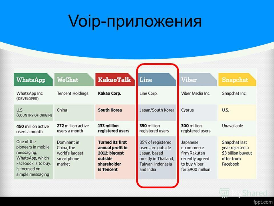 Voip-приложения