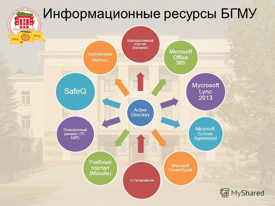 Active Directory Корпоративный портал (Битрикс) Microsoft Office 365 Mycrosoft Lync 2013 Microsoft School Agreement Microsoft DreamSpark 1С.Предприятие Учебный портал (Moodle) Электронный деканат (1C. БИТ) SafeQ Библиотека (Ирбис) Информационные ресу