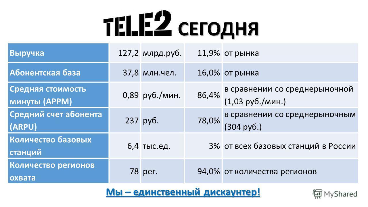 Мы – единственный дискаунтер! Выручка127,2млрд.руб.11,9%от рынка Абонентская база37,8млн.чел.16,0%от рынка Средняя стоимость минуты (APPM) 0,89руб./мин.86,4% в сравнении со среднерыночной (1,03 руб./мин.) Средний счет абонента (ARPU) 237руб.78,0% в с