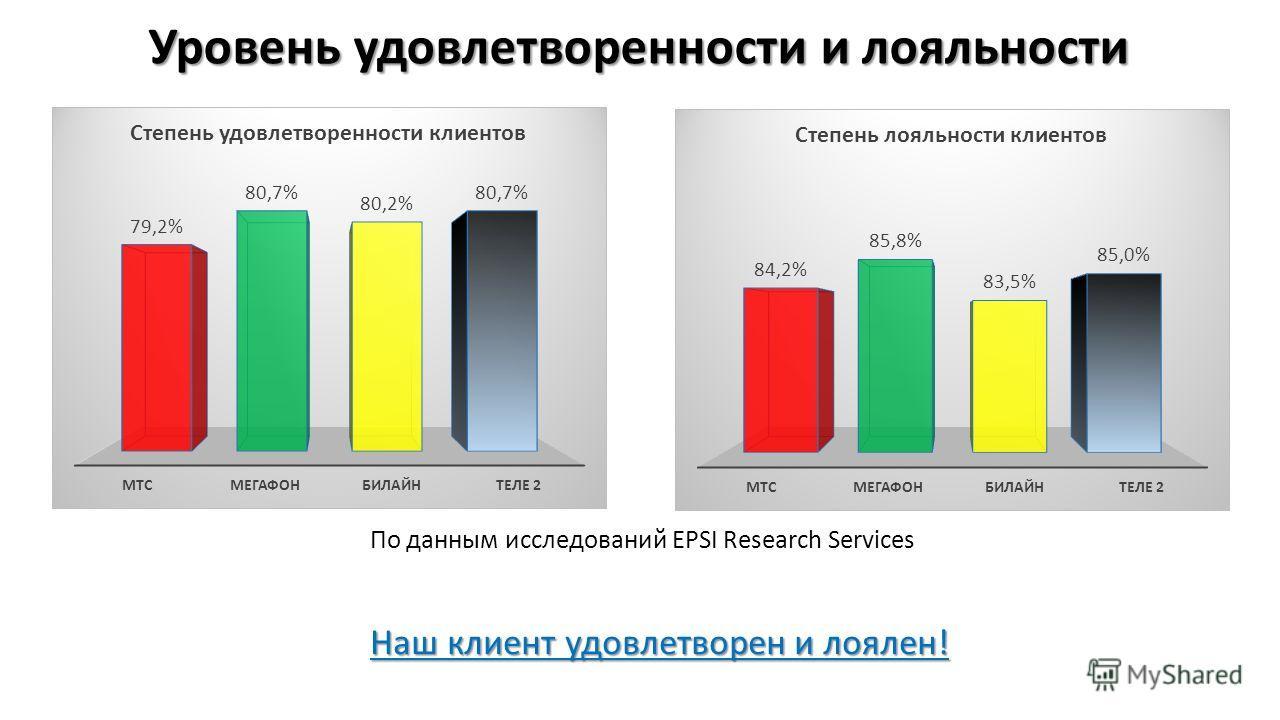 Уровень удовлетворенности и лояльности Наш клиент удовлетворен и лоялен! По данным исследований EPSI Research Services