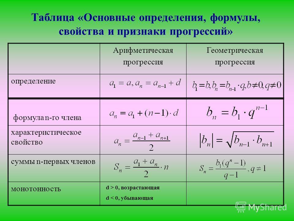 Таблица «Основные определения, формулы, свойства и признаки прогрессий» Арифметическая прогрессия Геометрическая прогрессия определение формула n-го члена характеристическое свойство суммы n-первых членов монотонность d > 0, возрастающая d < 0, убыва