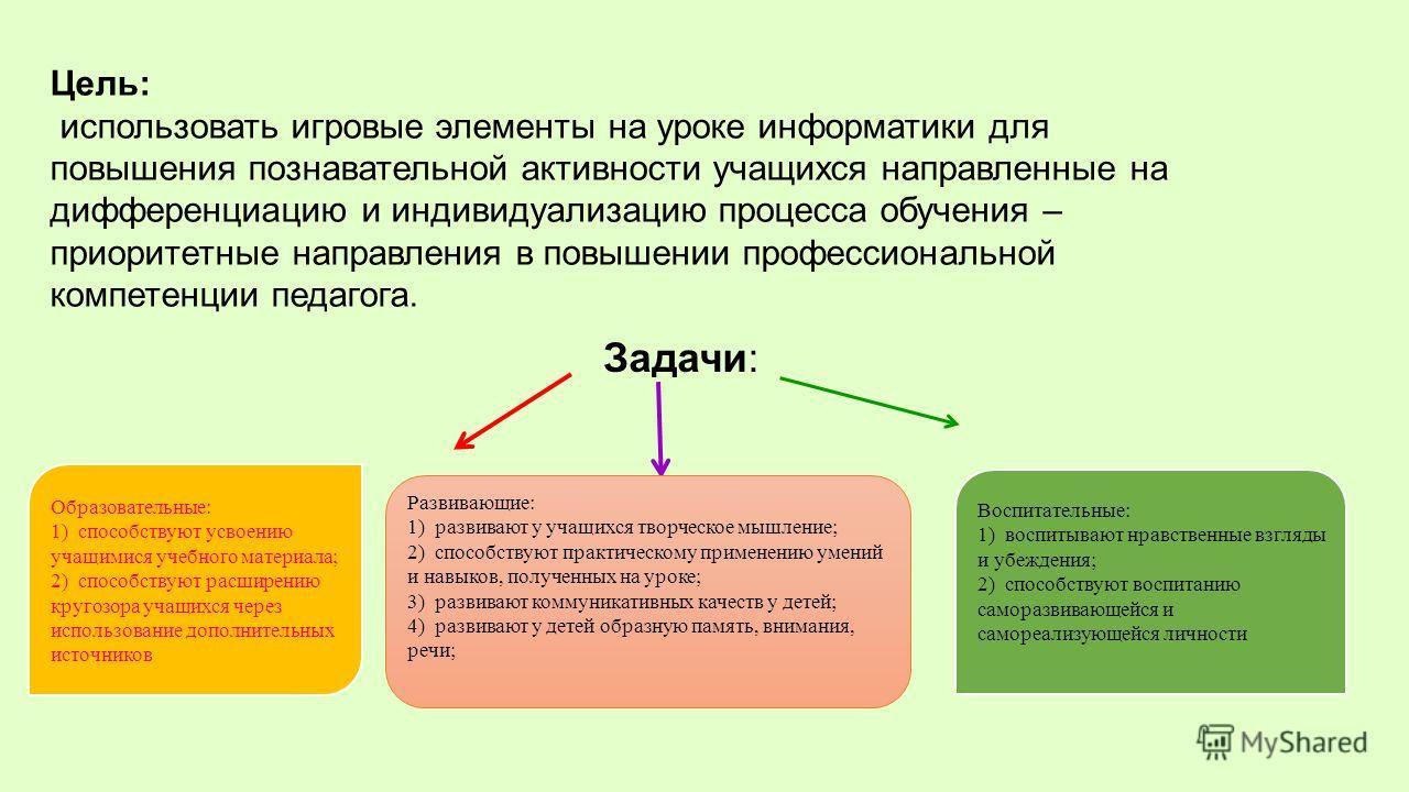 Цель: использовать игровые элементы на уроке информатики для повышения познавательной активности учащихся направленные на дифференциацию и индивидуализацию процесса обучения – приоритетные направления в повышении профессиональной компетенции педагога