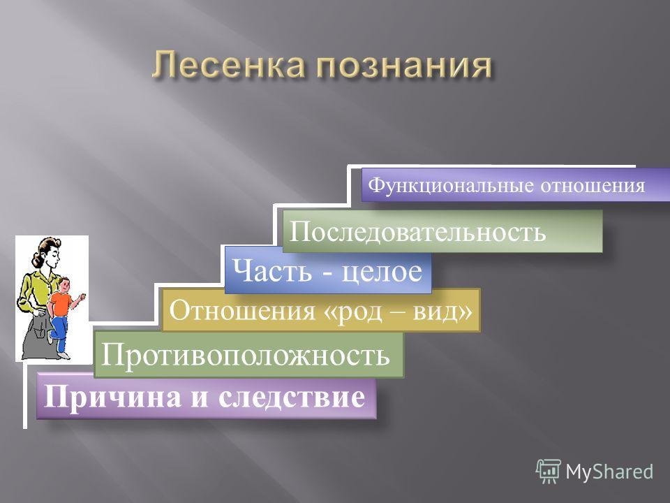 Причина и следствие Противоположность Отношения «род – вид» Часть - целое Последовательность Функциональные отношения