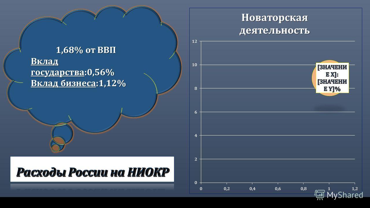 1,68% от ВВП Вклад государства:0,56% Вклад бизнеса:1,12%