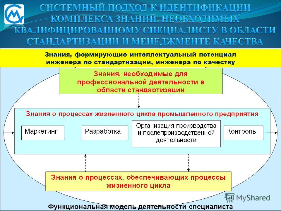 Знания, формирующие интеллектуальный потенциал инженера по стандартизации, инженера по качеству Функциональная модель деятельности специалиста