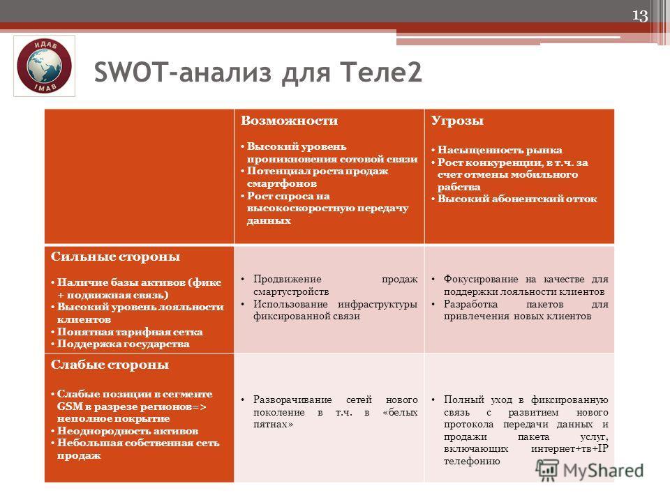 SWOT-анализ для Теле2 13 Возможности Высокий уровень проникновения сотовой связи Потенциал роста продаж смартфонов Рост спроса на высокоскоростную передачу данных Угрозы Насыщенность рынка Рост конкуренции, в т.ч. за счет отмены мобильного рабства Вы
