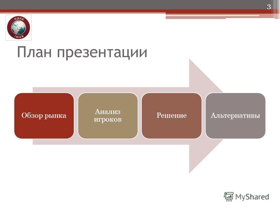 План презентации Обзор рынка Анализ игроков РешениеАльтернативы 3