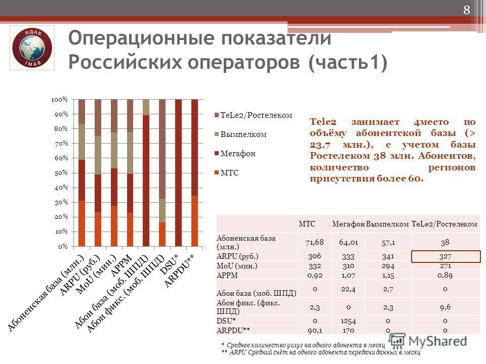 Операционные показатели Российских операторов (часть1) Tele2 занимает 4место по объёму абонентской базы (> 23,7 млн.), с учетом базы Ростелеком 38 млн. Абонентов, количество регионов присутствия более 60. 8 * Среднее количество услуг на одного абонен