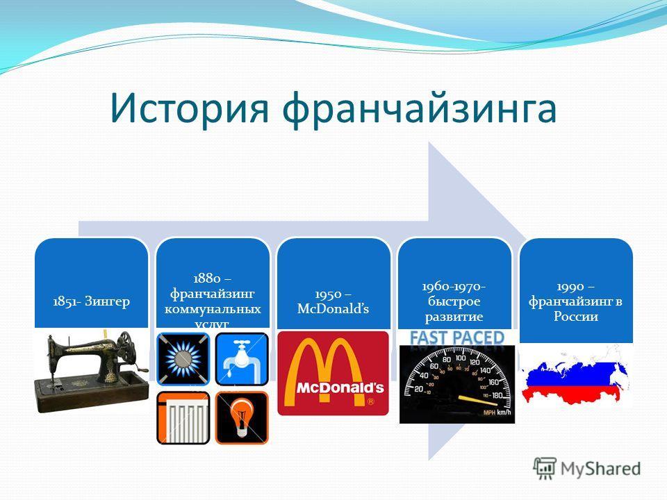 История франчайзинга 1851- Зингер 1880 – франчайзинг коммунальных услуг 1950 – McDonalds 1960-1970- быстрое развитие 1990 – франчайзинг в России