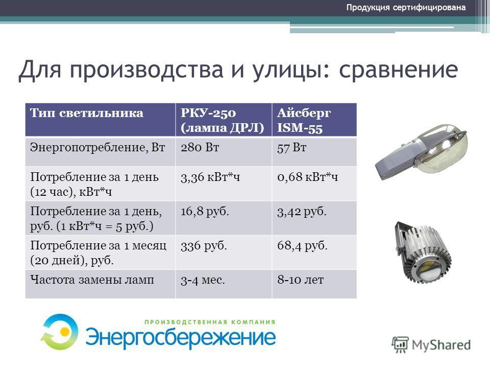 Для производства и улицы: сравнение Продукция сертифицирована Тип светильникаРКУ-250 (лампа ДРЛ) Айсберг ISM-55 Энергопотребление, Вт280 Вт57 Вт Потребление за 1 день (12 час), кВт*ч 3,36 кВт*ч0,68 кВт*ч Потребление за 1 день, руб. (1 кВт*ч = 5 руб.)