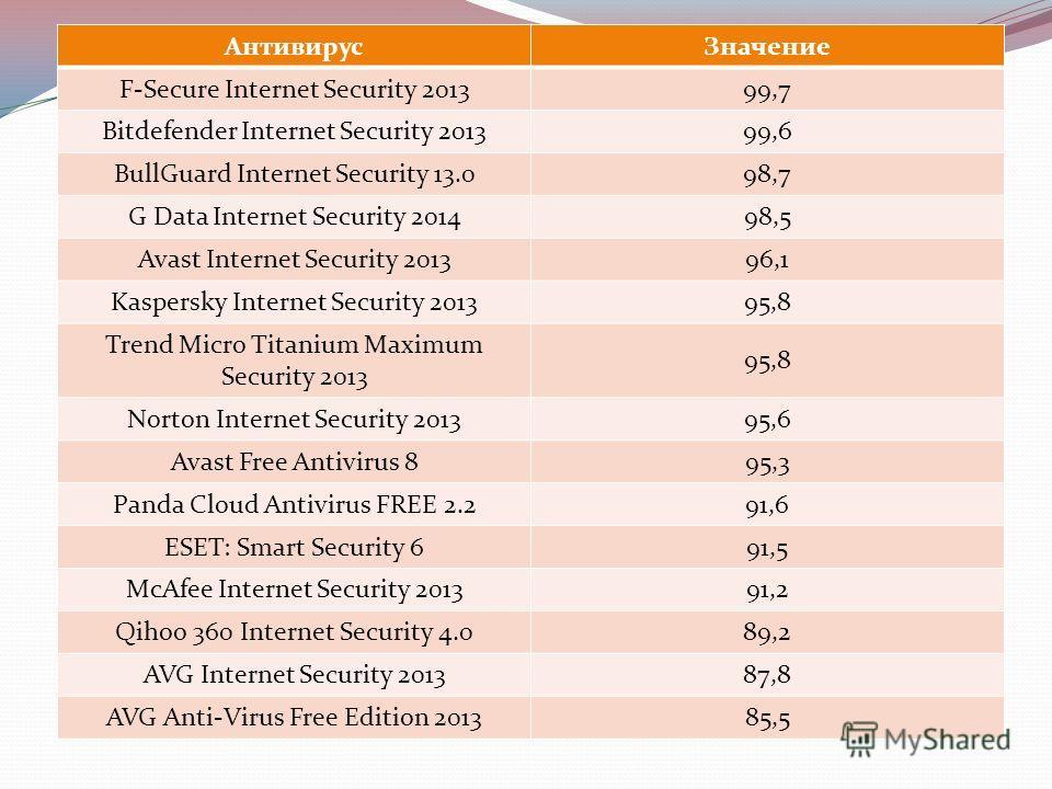 АнтивирусЗначение F-Secure Internet Security 201399,7 Bitdefender Internet Security 201399,6 BullGuard Internet Security 13.098,7 G Data Internet Security 201498,5 Avast Internet Security 201396,1 Kaspersky Internet Security 201395,8 Trend Micro Tita