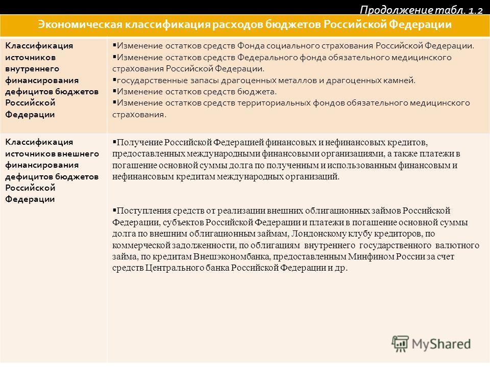 Экономическая классификация расходов бюджетов Российской Федерации Классификация источников внутреннего финансирования дефицитов бюджетов Российской Федерации Изменение остатков средств Фонда социального страхования Российской Федерации. Изменение ос