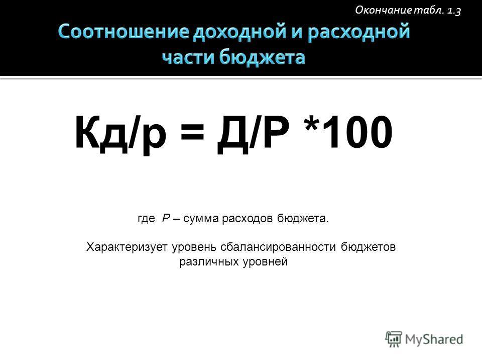 Окончание табл. 1.3 Кд/р = Д/Р *100 где Р – сумма расходов бюджета. Характеризует уровень сбалансированности бюджетов различных уровней
