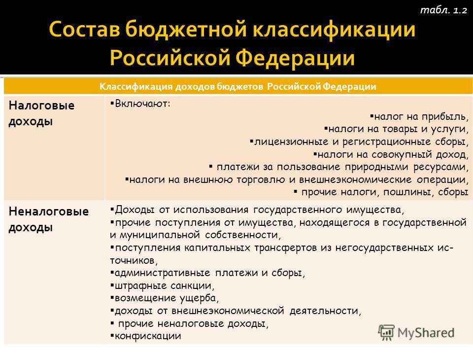 Классификация доходов бюджетов Российской Федерации Налоговые доходы Включают: налог на прибыль, налоги на товары и услуги, лицензионные и регистрационные сборы, налоги на совокупный доход, платежи за пользование природными ресурсами, налоги на внешн