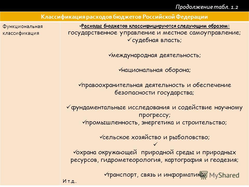 Классификация расходов бюджетов Российской Федерации Функциональная классификация Расходы бюджетов классифицируются следующим образом: государственное управление и местное самоуправление; судебная власть; международная деятельность; национальная обор