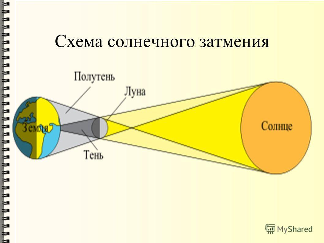 солнечные и лунные затмения реферат по физике