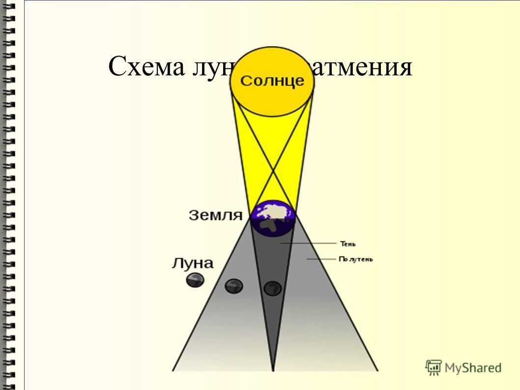 Схема лунного затмения