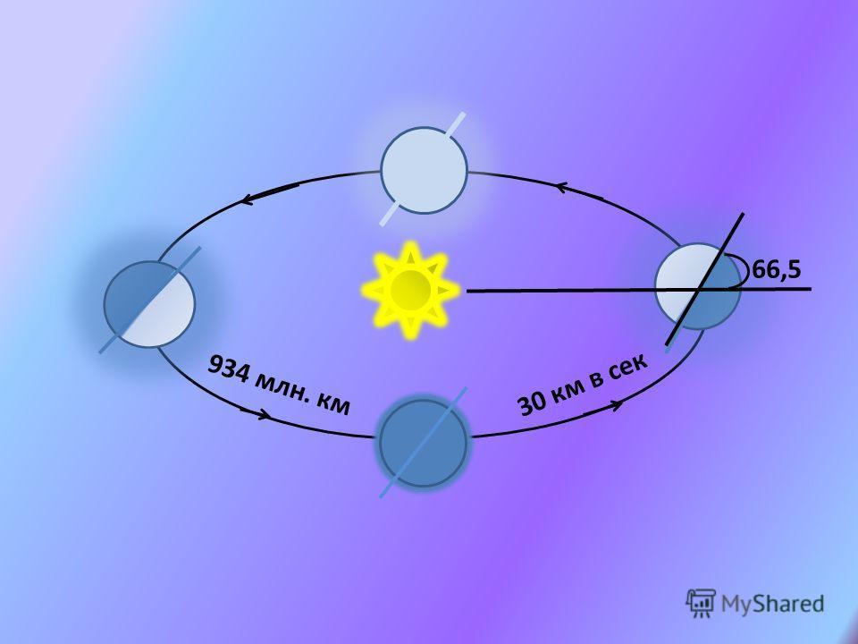 30 км в сек 66,5 934 млн. км