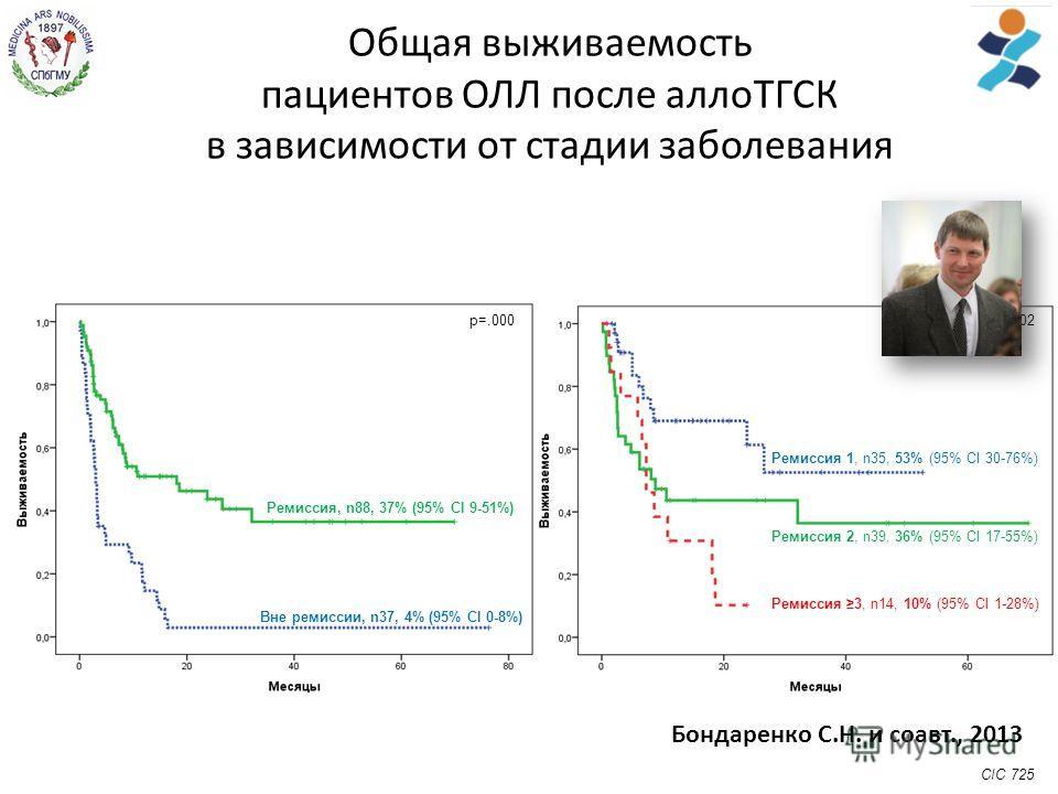 Общая выживаемость пациентов ОЛЛ после аллоТГСК в зависимости от стадии заболевания Вне ремиссии, n37, 4% (95% CI 0-8%) Ремиссия, n88, 37% (95% CI 9-51%) р=.000р=.02 Ремиссия 1, n35, 53% (95% CI 30-76%) Ремиссия 2, n39, 36% (95% CI 17-55%) Ремиссия 3