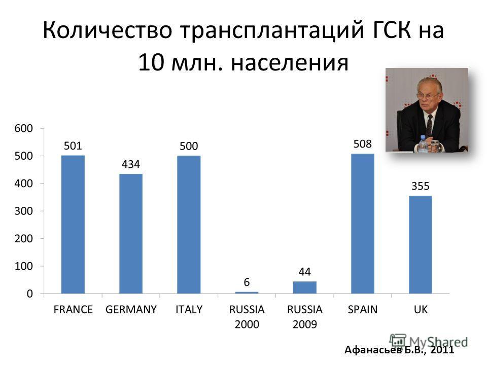 Количество трансплантаций ГСК на 10 млн. населения Афанасьев Б.В., 2011