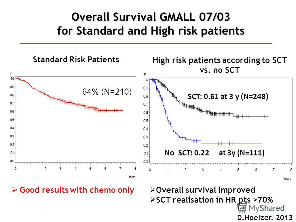 Overall Survival GMALL 07/03 for Standard and High risk patients 64% (N=210) Good results with chemo only SCT: 0.61 at 3 y (N=248) NoSCT: 0.22at3y (N=111) High risk patients according to SCT vs. no SCT Overall survival improved SCT realisation in HR
