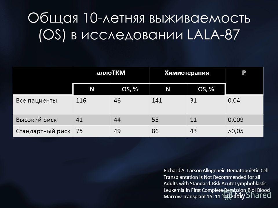 Общая 10-летняя выживаемость (ОS) в исследовании LALA-87 аллоТКМХимиотерапияР NOS, %N Все пациенты11646141310,04 Высокий риск414455110,009 Стандартный риск75498643>0,05 Richard A. Larson Allogeneic Hematopoietic Cell Transplantation Is Not Recommende