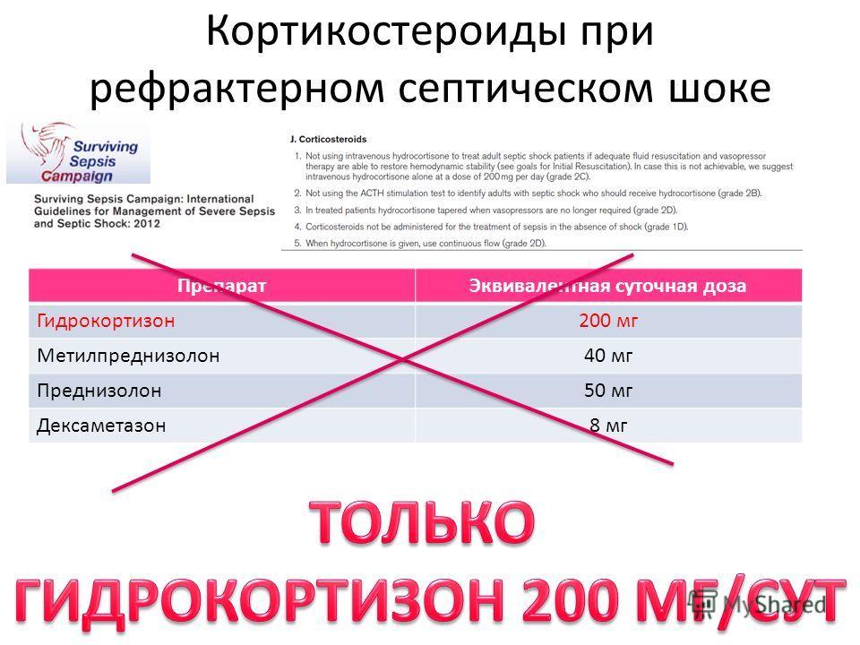 Кортикостероиды при рефрактерном септическом шоке ПрепаратЭквивалентная суточная доза Гидрокортизон200 мг Метилпреднизолон40 мг Преднизолон50 мг Дексаметазон8 мг