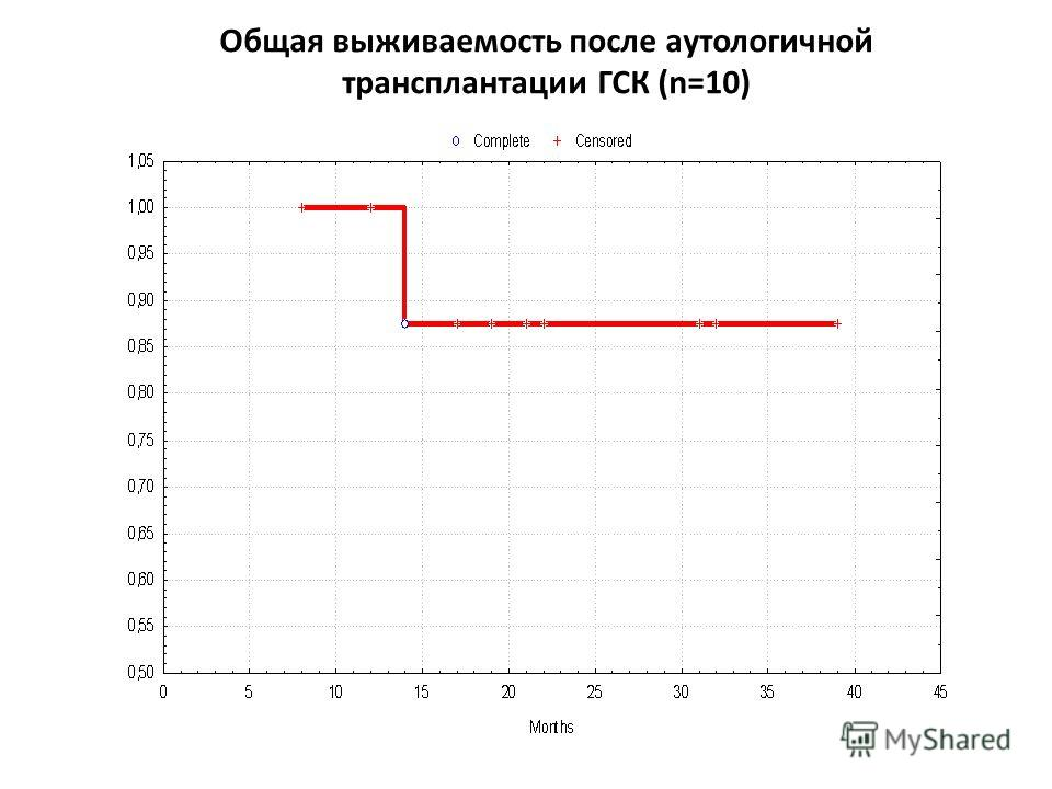 Общая выживаемость после аутологичной трансплантации ГСК (n=10)