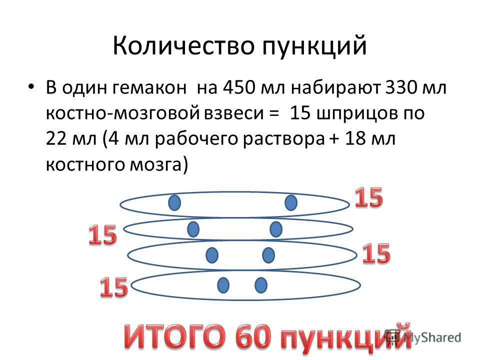 Количество пункций В один гемакон на 450 мл набирают 330 мл костно-мозговой взвеси = 15 шприцов по 22 мл (4 мл рабочего раствора + 18 мл костного мозга)