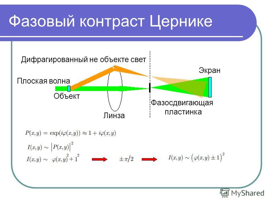 Фазовый контраст Цернике Плоская волна Дифрагированный не объекте свет Объект Линза Фазосдвигающая пластинка Экран
