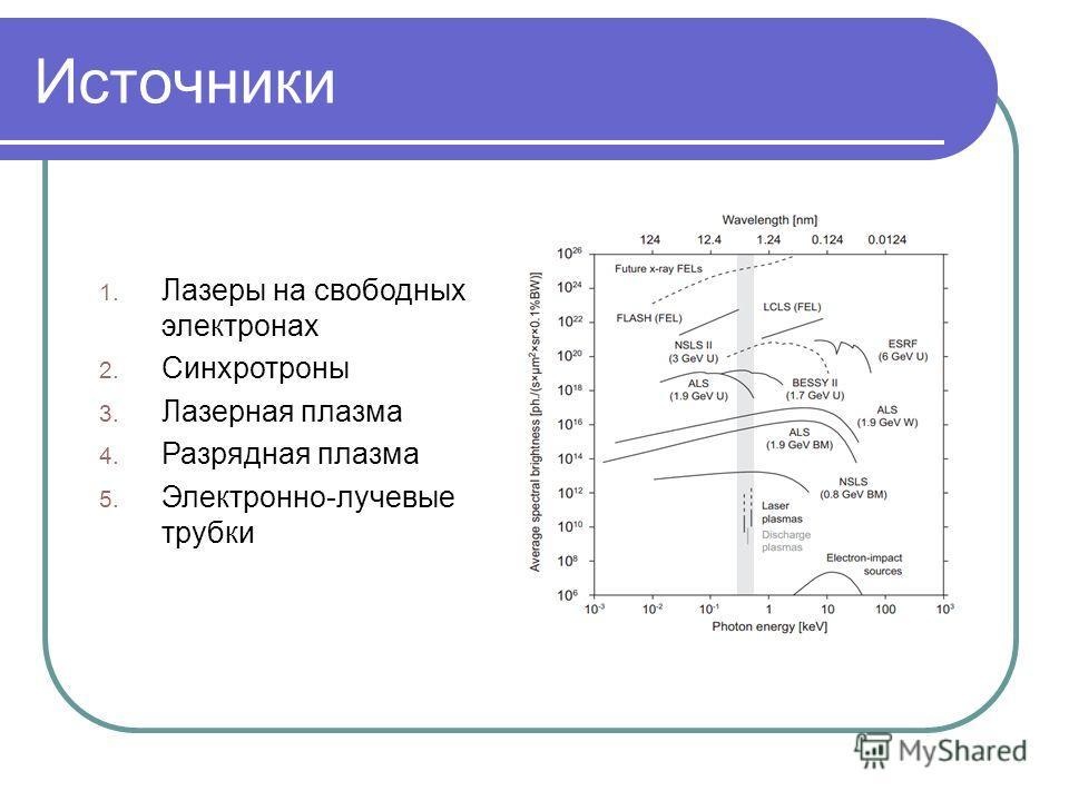Источники 1. Лазеры на свободных электронах 2. Синхротроны 3. Лазерная плазма 4. Разрядная плазма 5. Электронно-лучевые трубки