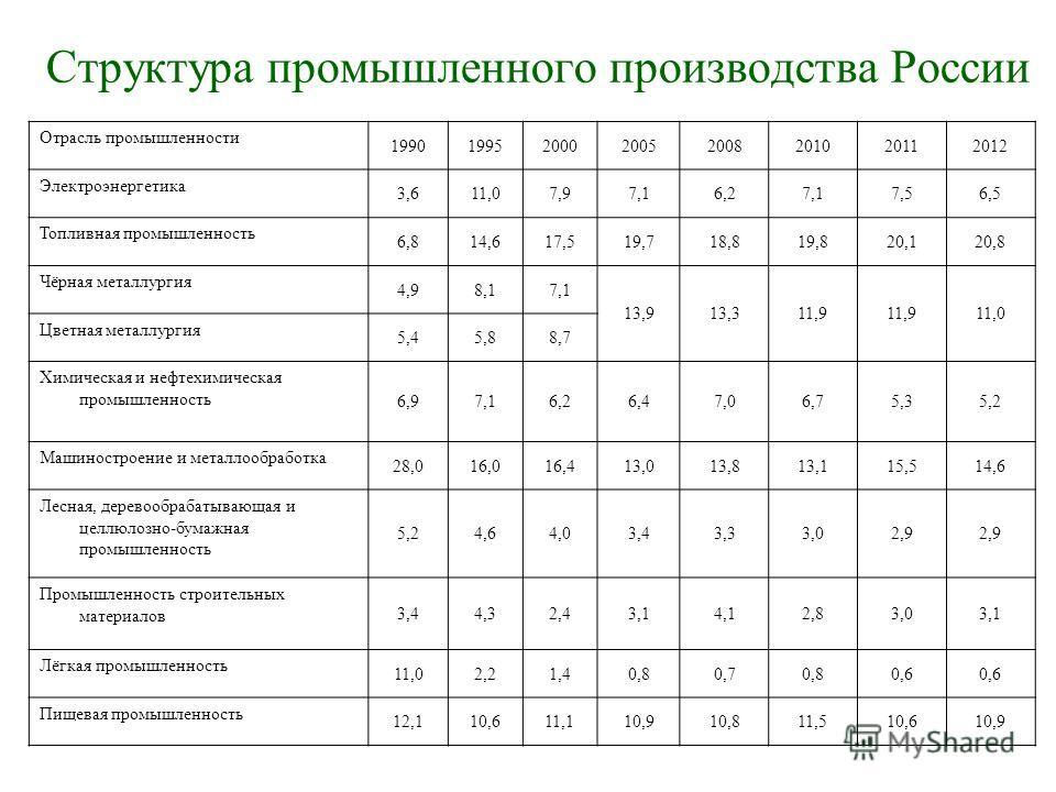 Структура промышленного производства России Отрасль промышленности 19901995200020052008201020112012 Электроэнергетика 3,611,07,97,16,27,17,56,5 Топливная промышленность 6,814,617,519,718,819,820,120,8 Чёрная металлургия 4,98,17,1 13,913,311,9 11,0 Цв