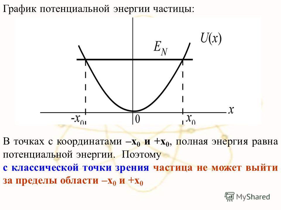 . В точках с координатами –x 0 и +x 0, полная энергия равна потенциальной энергии. Поэтому с классической точки зрения частица не может выйти за пределы области –x 0 и +x 0 График потенциальной энергии частицы: