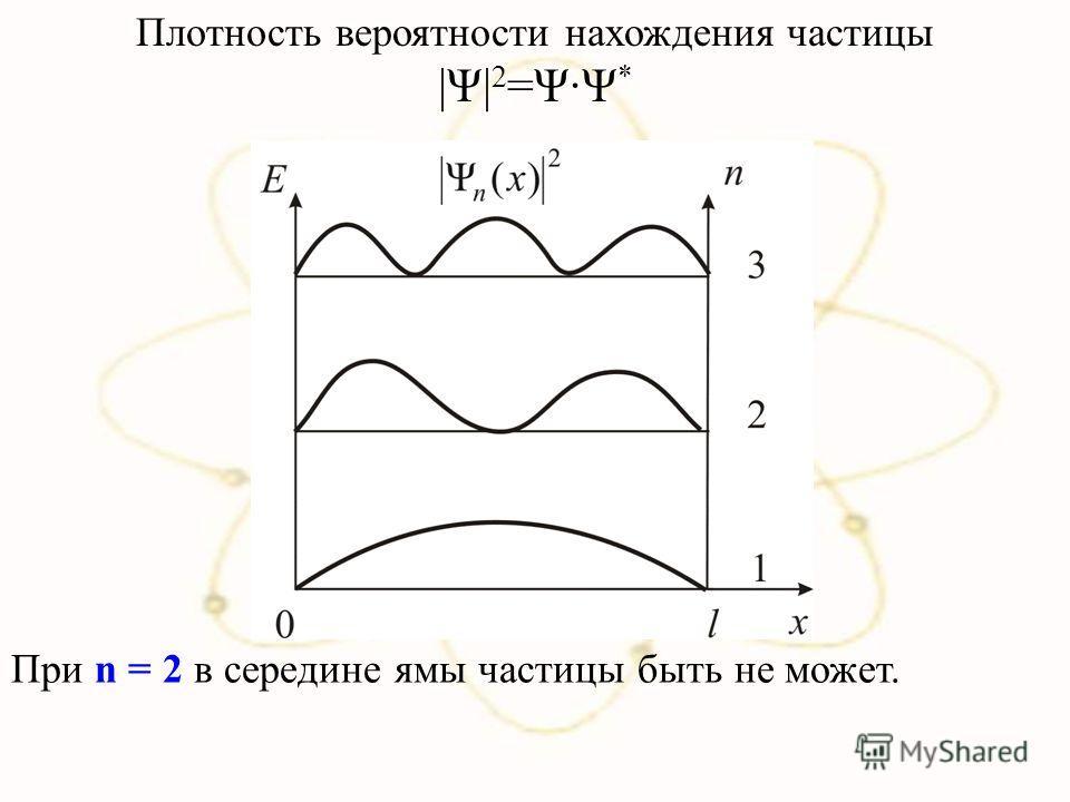Плотность вероятности нахождения частицы |Ψ| 2 =ΨΨ * При n = 2 в середине ямы частицы быть не может.