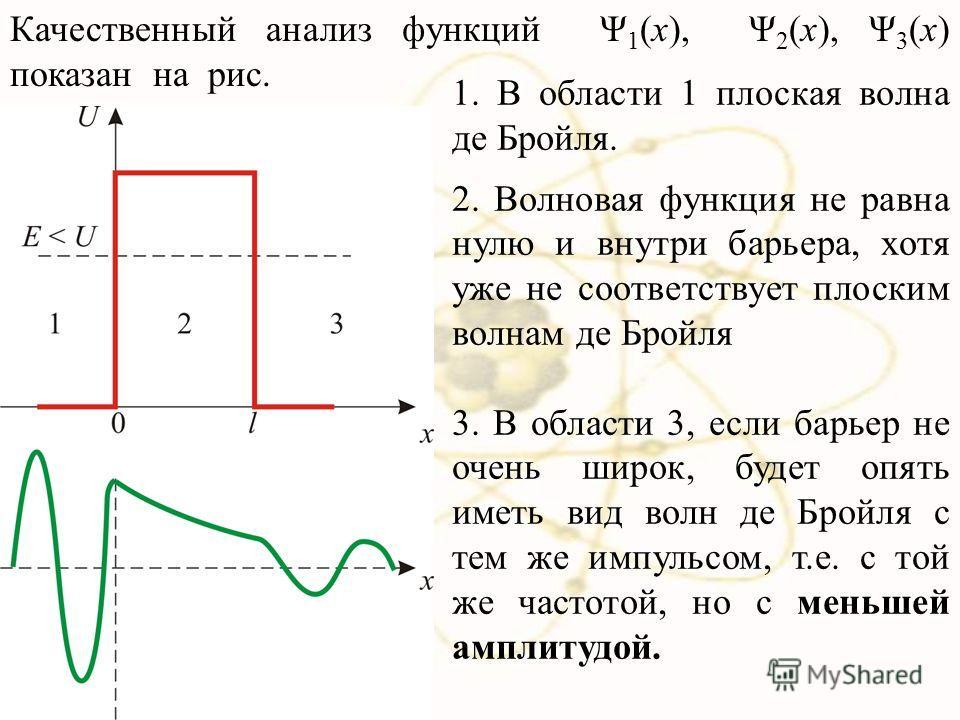 1. В области 1 плоская волна де Бройля. 2. Волновая функция не равна нулю и внутри барьера, хотя уже не соответствует плоским волнам де Бройля 3. В области 3, если барьер не очень широк, будет опять иметь вид волн де Бройля с тем же импульсом, т.е. с