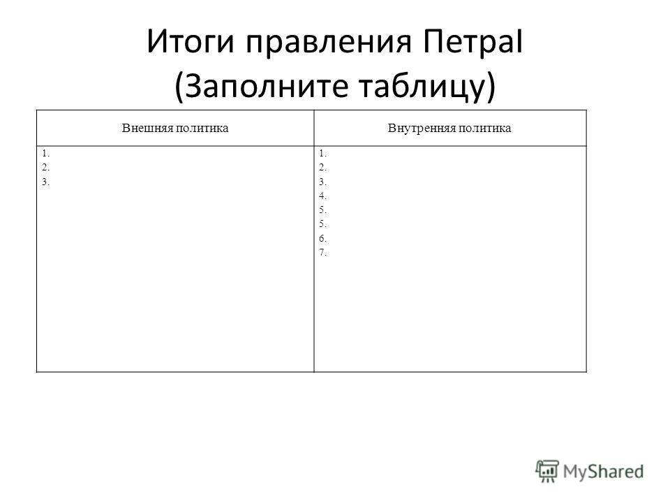 Итоги правления ПетраI (Заполните таблицу) Внешняя политикаВнутренняя политика 1. 2. 3. 1. 2. 3. 4. 5. 6. 7.