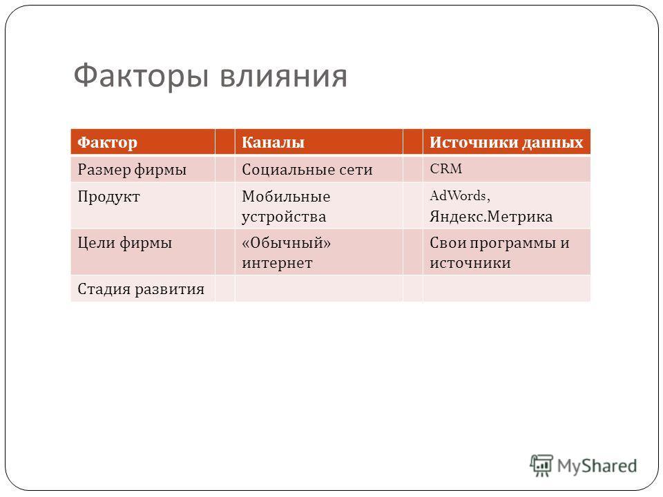 Факторы влияния ФакторКаналыИсточники данных Размер фирмыСоциальные сети CRM ПродуктМобильные устройства AdWords, Яндекс. Метрика Цели фирмы « Обычный » интернет Свои программы и источники Стадия развития