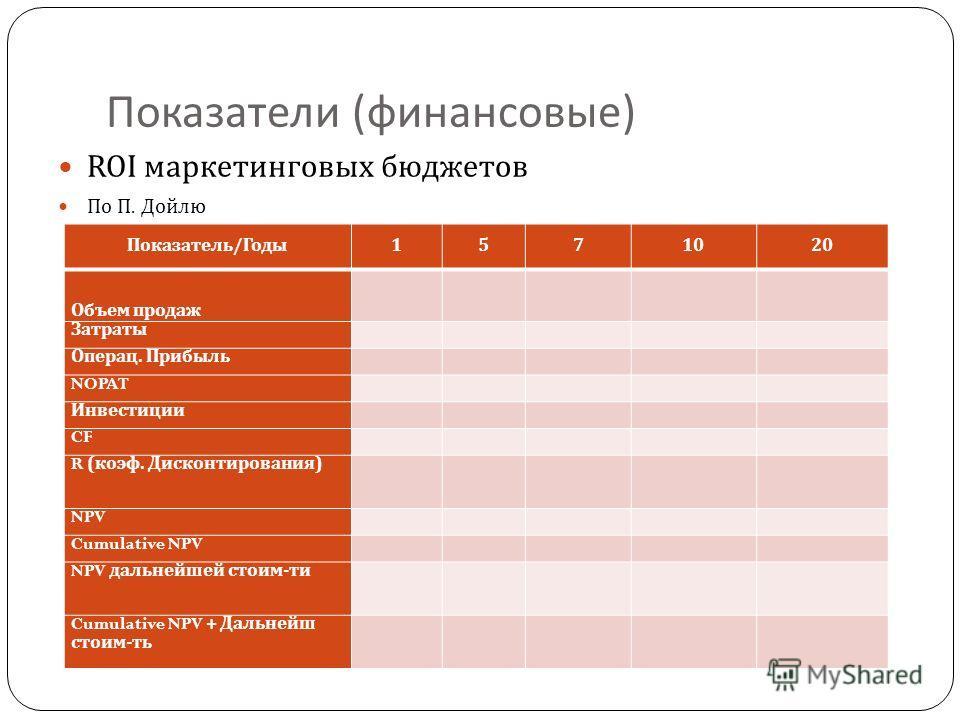 Показатели ( финансовые ) ROI маркетинговых бюджетов По П. Дойлю Показатель / Годы 1571020 Объем продаж Затраты Операц. Прибыль NOPAT Инвестиции CF R ( коэф. Дисконтирования ) NPV Cumulative NPV NPV дальнейшей стоим - ти Cumulative NPV + Дальнейш сто