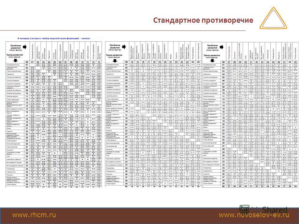 Стандартное противоречие www.rhcm.ru www.novoselov-ev.ru