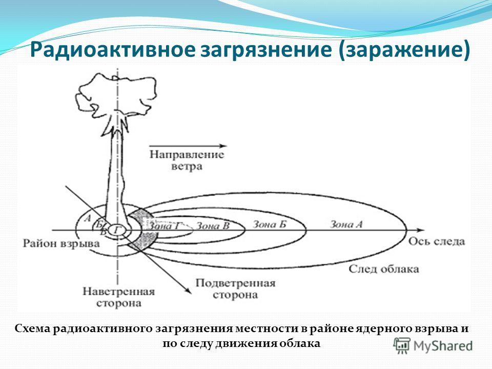 Радиоактивное загрязнение (заражение) Схема радиоактивного загрязнения местности в районе ядерного взрыва и по следу движения облака