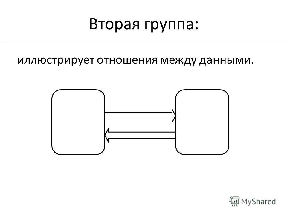 иллюстрирует отношения между данными. Вторая группа: